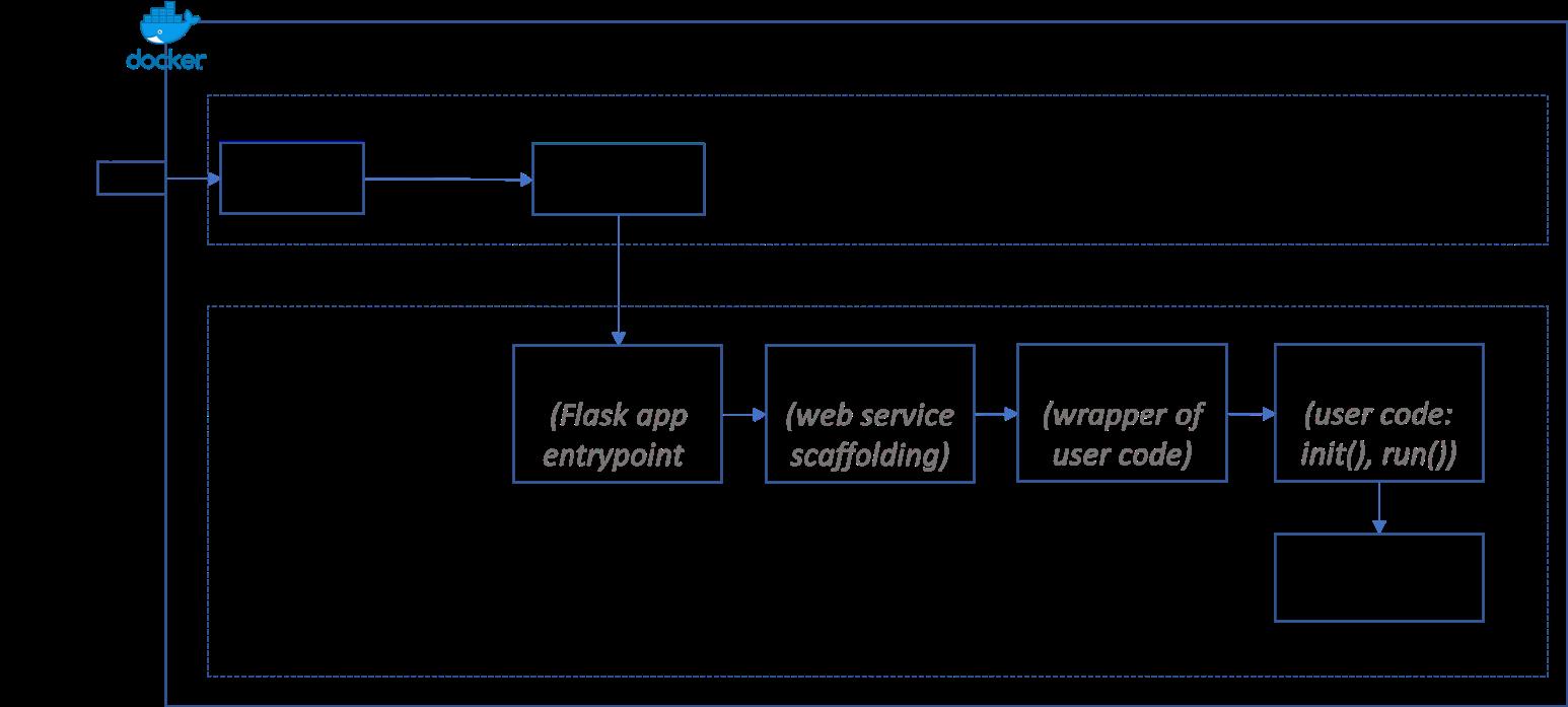 Inside the Docker image built by Azure Machine Learning